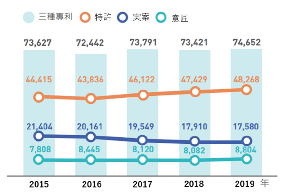 台湾特許、実用新案、意匠の最近5年間の出願件数